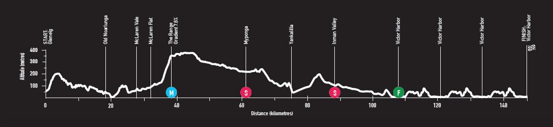 Santos Tour Down Under Tour-down-under-2018-stage-3-profile-ca90d6dd58