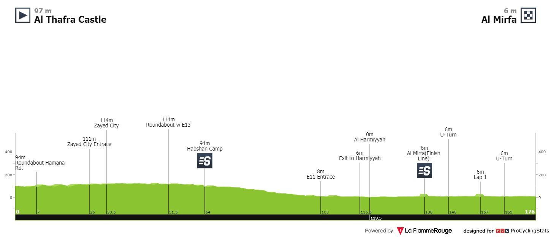 Race profile, UAE Tour Stage 1