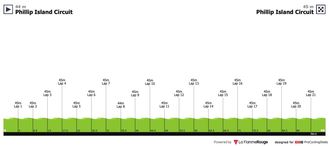 UCI Oceania Tour Herald-sun-tour-2019-stage-1-profile-d3eb01715d