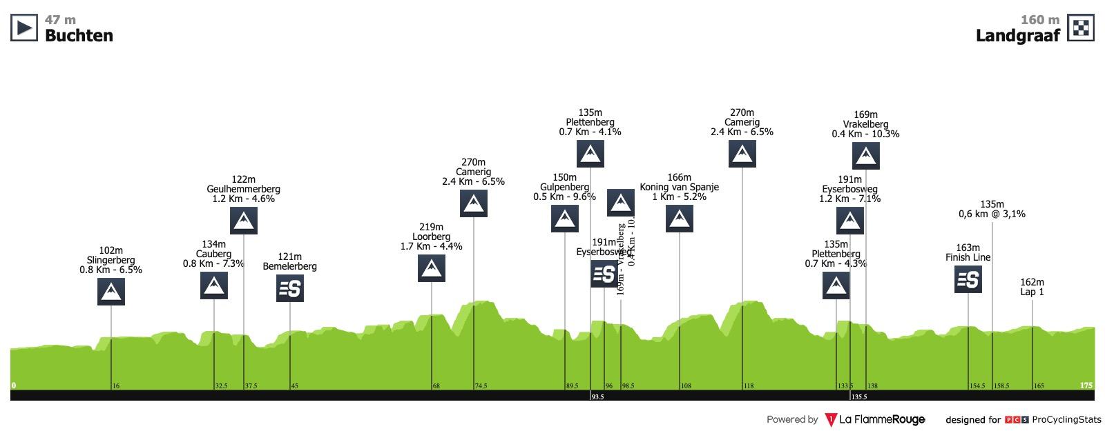 UCI Europe Tour - Page 39 Ster-elektro-tour-2019-stage-3-profile-e14f1d5c05