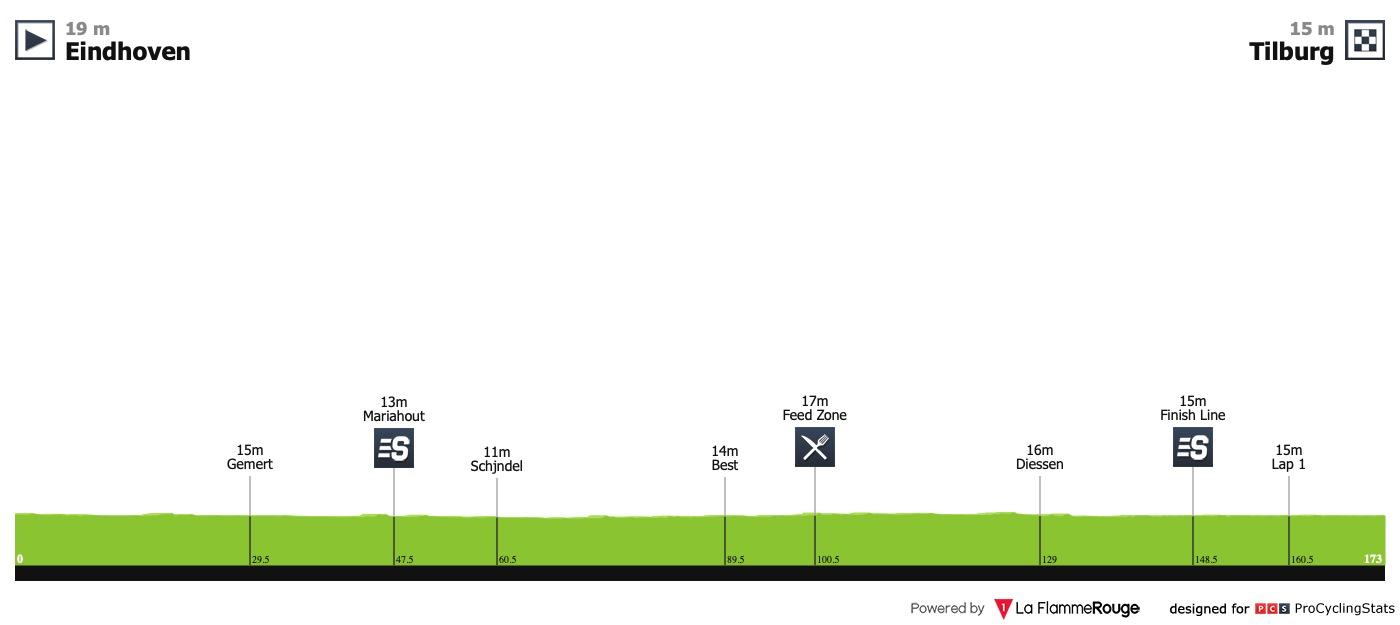 UCI Europe Tour - Page 39 Ster-elektro-tour-2019-stage-4-profile-ce757e9e70