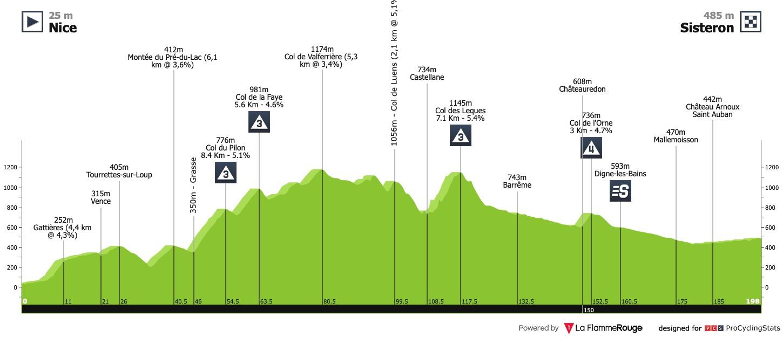 Tour De France 2020 Stage 3 Stage Race Profiles