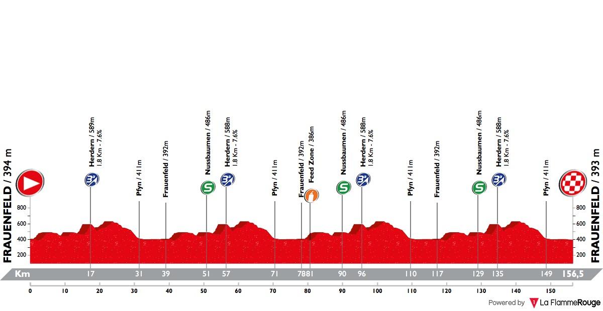 Tour de Suisse - Page 2 Tour-de-suisse-2018-stage-2-profile-n2-b0fe5b9f58