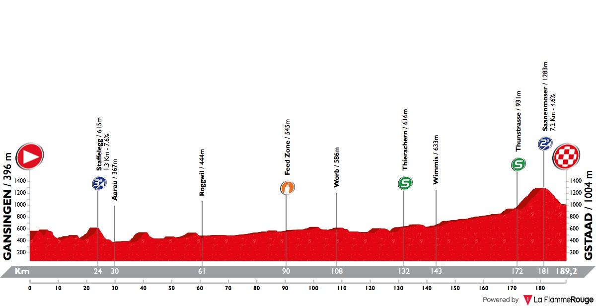 Tour de Suisse - Page 3 Tour-de-suisse-2018-stage-4-profile-n2-523e44bbd8