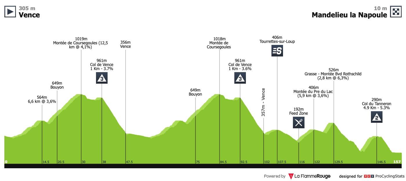 22/02/2019 24/02/2019 tour cycliste international du Haut Var T4 Tour-du-haut-var-2019-stage-1-profile-ace31b6474
