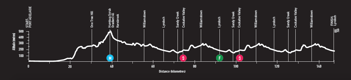Race profile, Tour Down Under