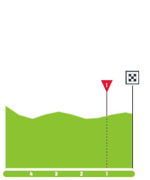 https://www.procyclingstats.com/images/profiles/ap/ec/tour-of-rwanda-2019-stage-4-finish-f5fb9cdc37.png