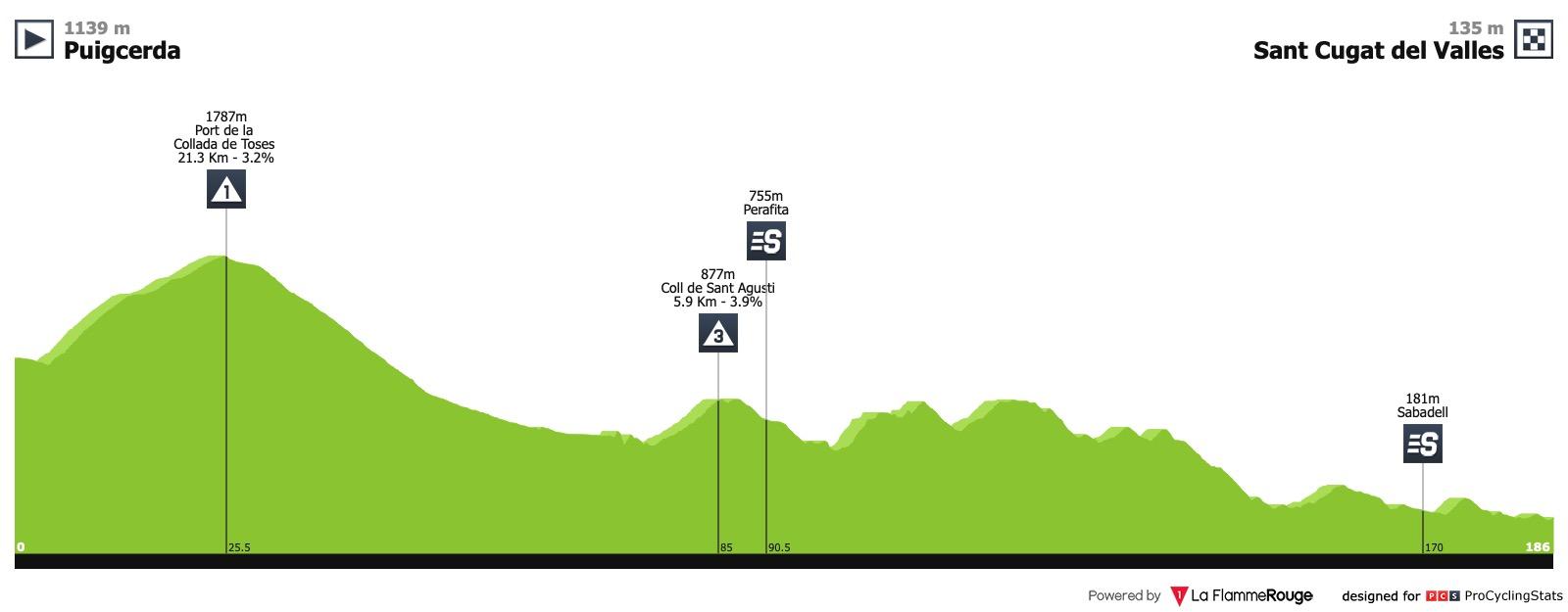 Volta Ciclista a Catalunya (2.HC) du 25 au 31 mars Volta-a-catalunya-2019-stage-5-profile-79545196db