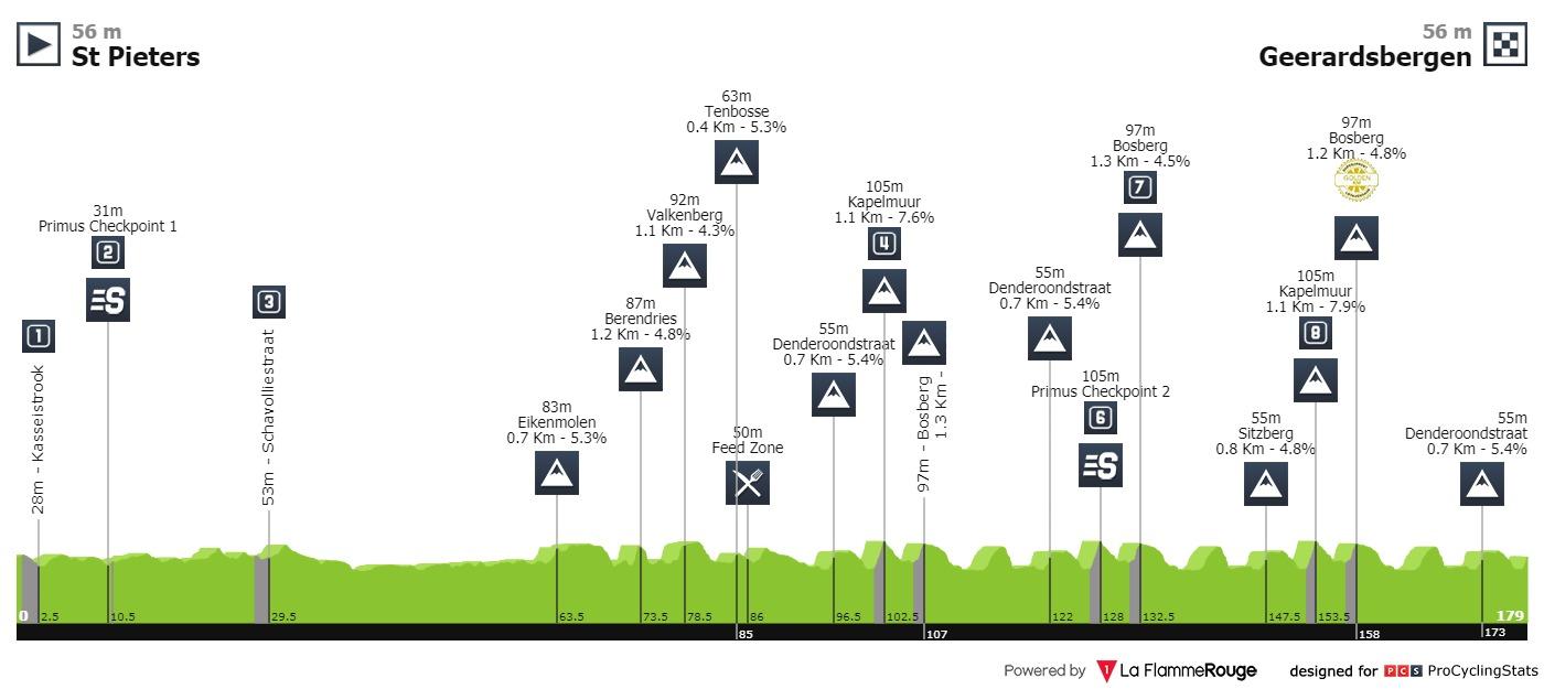 BinckBank Tour 2019 Binckbank-tour-2019-stage-7-profile-n2-8d0d1694c8