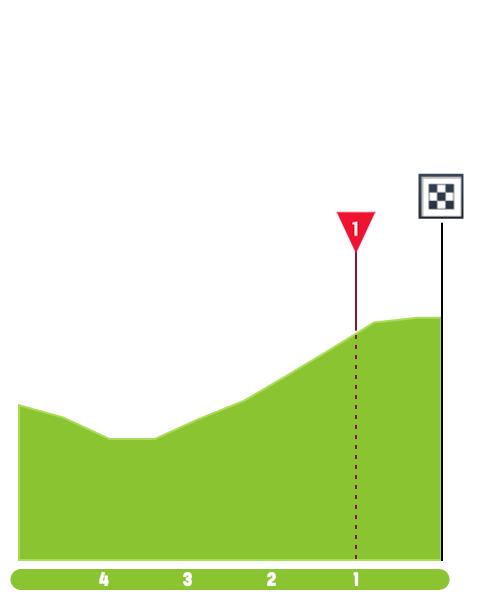 la-tropicale-amissa-bongo-2019-stage-1-finish-22157fcb60.png