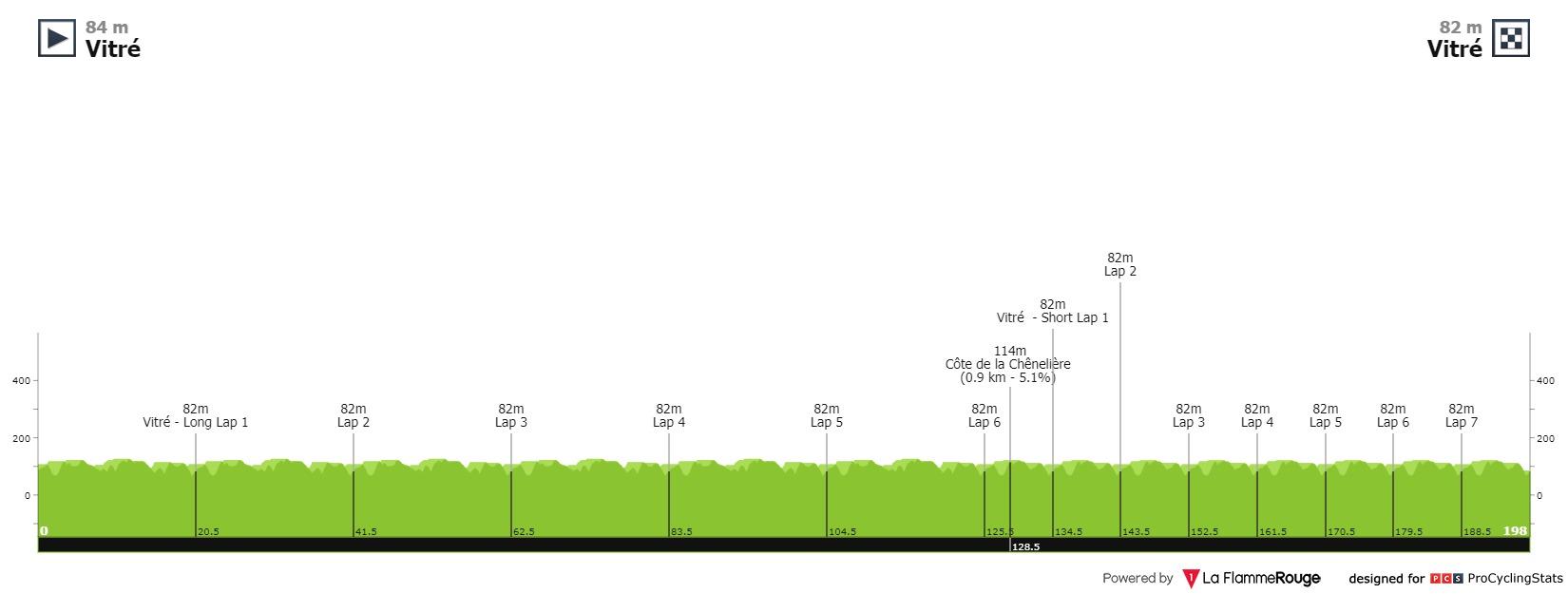 [Immagine: route-adelie-de-vitre-2021-result-profil...2d602f.jpg]