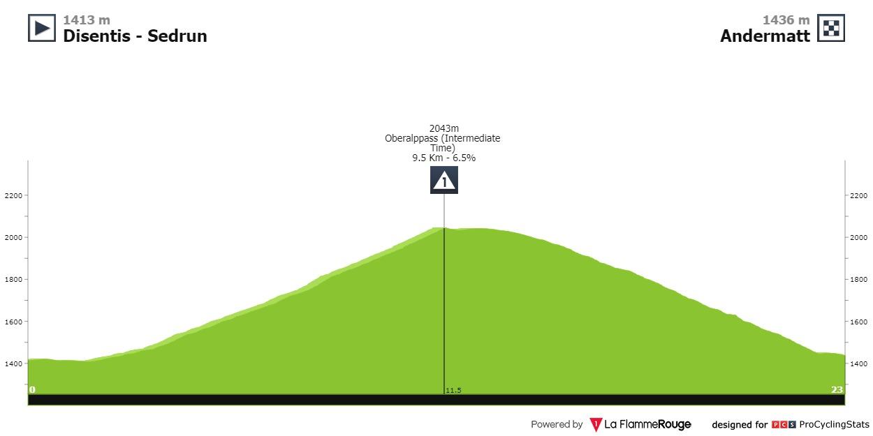 Rigoberto Urán se metería al podio Tour de Suiza 2021