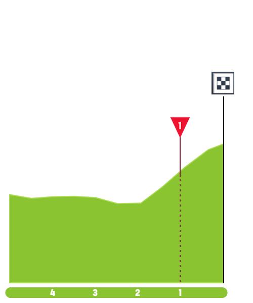 Santos Tour Down Under 2020 Tour-down-under-2020-stage-3-finish-7b7d01dfbb