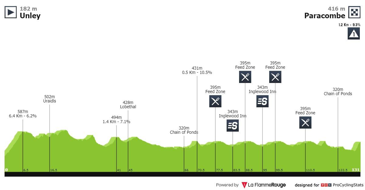 Santos Tour Down Under 2020 Tour-down-under-2020-stage-3-profile-cb352b534c