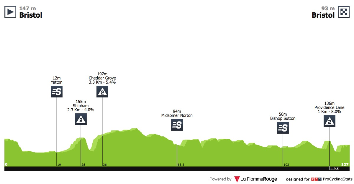 UCI Europe Tour - Page 17 Tour-of-brittain-2018-stage-3-profile-2afdd7f1fc