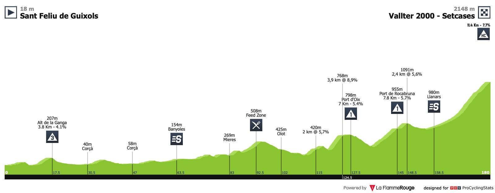 Volta Ciclista a Catalunya (2.HC) du 25 au 31 mars Volta-a-catalunya-2019-stage-3-profile-n2-0fa06b6688