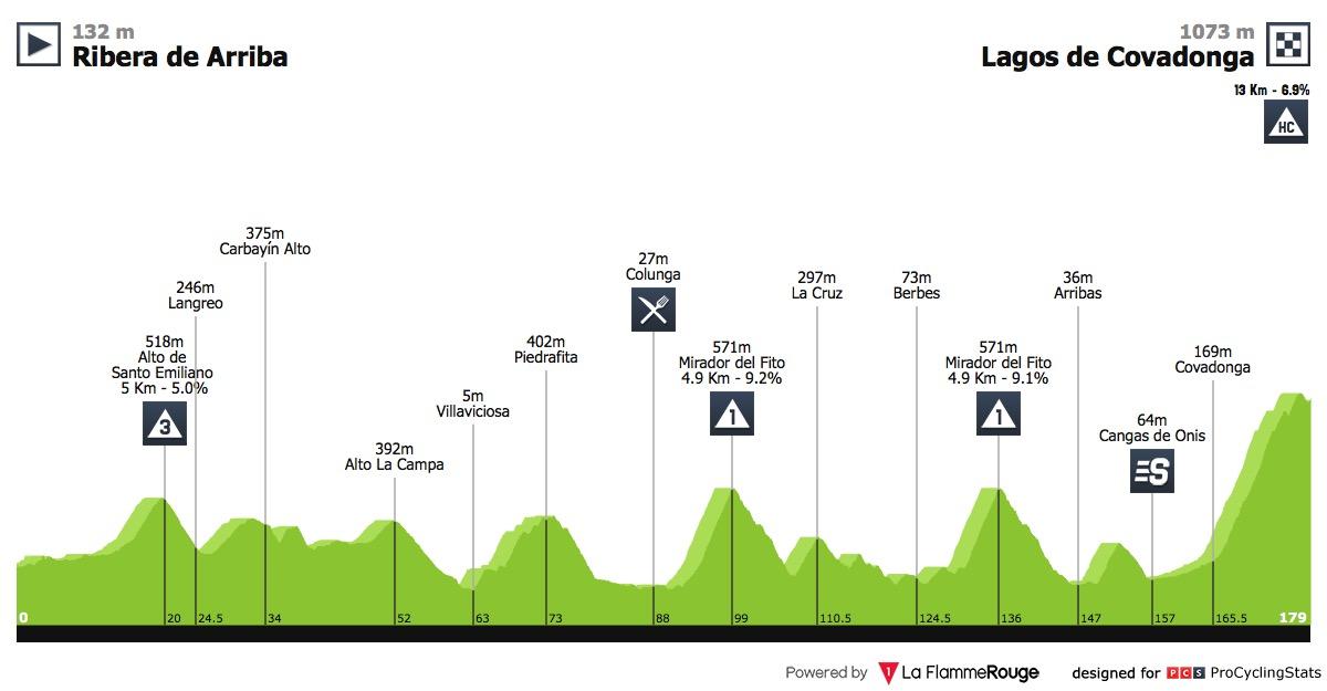 vuelta-a-espana-2018-stage-15-profile-74