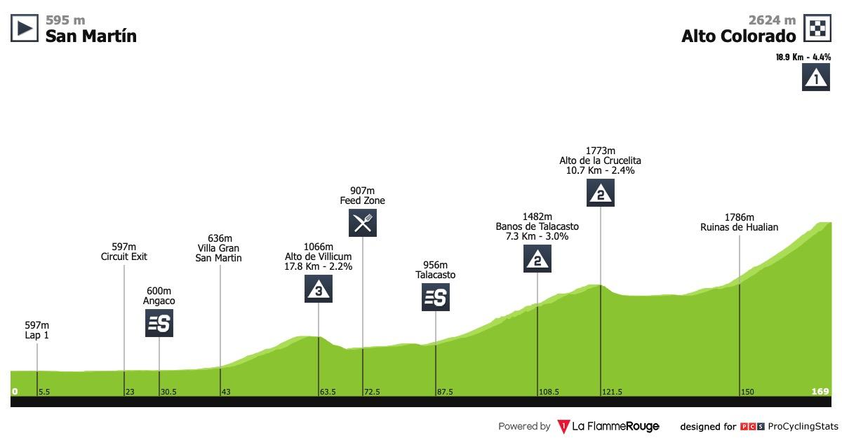 UCI America Tour - Page 2 Vuelta-ciclista-a-la-provincia-de-san-juan-2019-stage-6-profile-729facb6fe