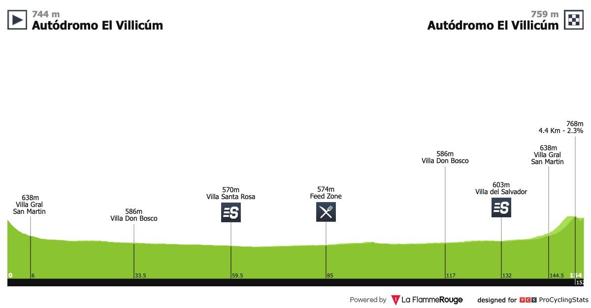 UCI America Tour - Page 2 Vuelta-ciclista-a-la-provincia-de-san-juan-2019-stage-7-profile-60702f966c