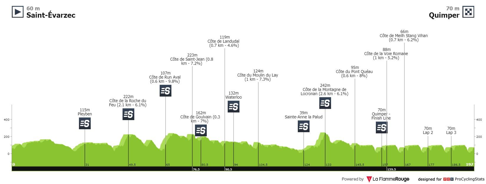 [Immagine: tour-du-finistere-2021-result-profile-046e0f0f53.jpg]