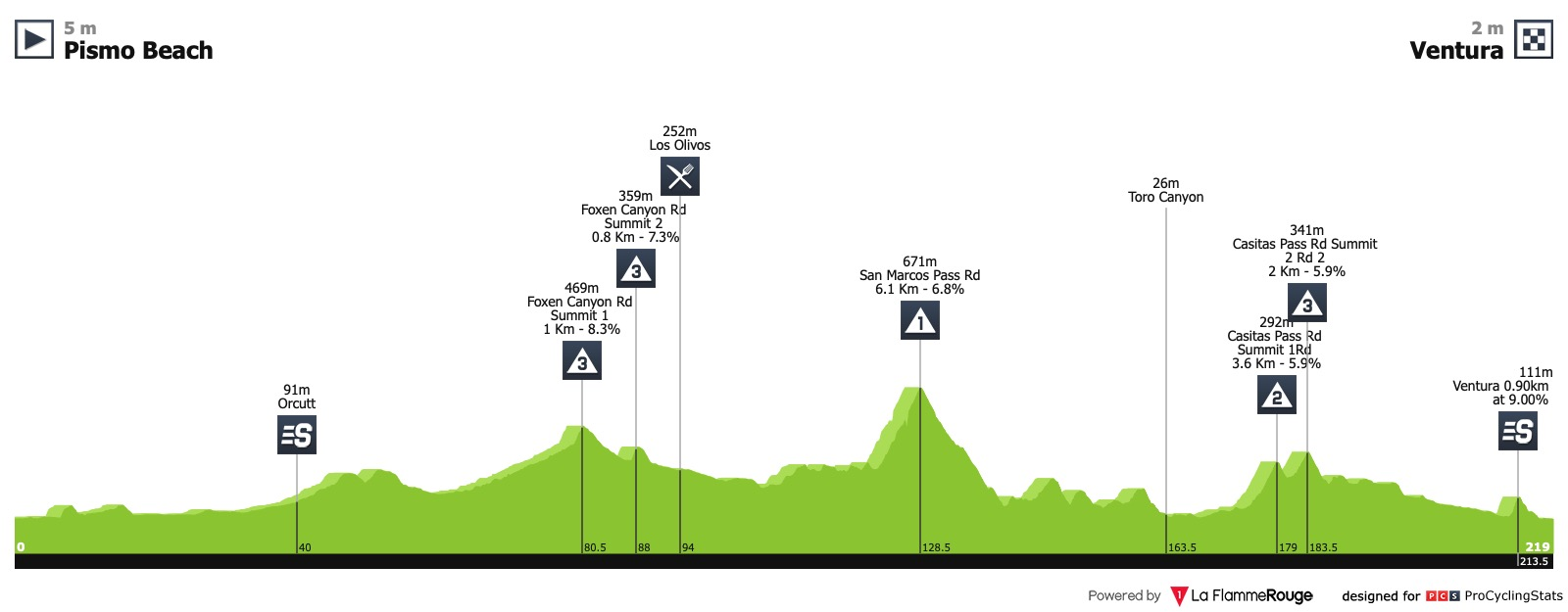 Amgen Tour of California 2019 Tour-of-california-2019-stage-5-profile-90b046ae35