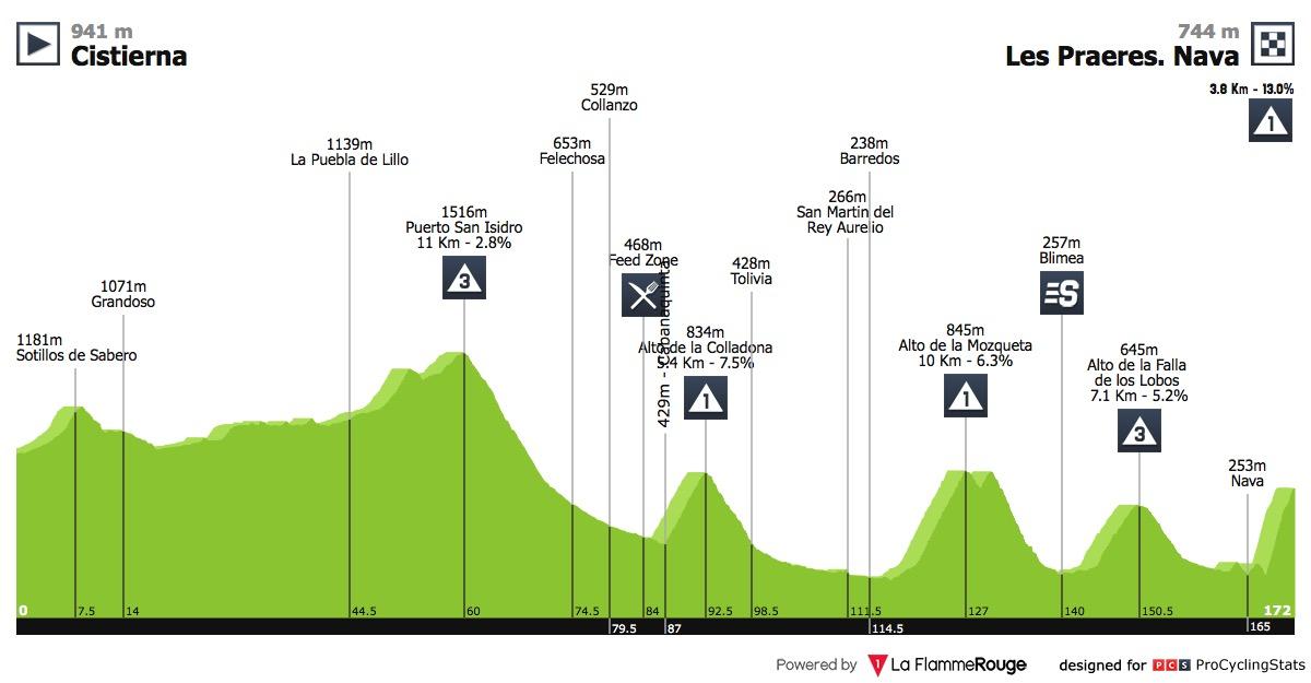 vuelta-a-espana-2018-stage-14-profile-21