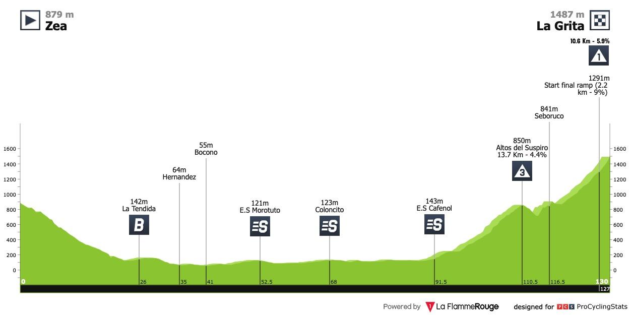 [Immagine: vuelta-al-tachira-2021-stage-3-profile-0b9d39d93b.jpg]