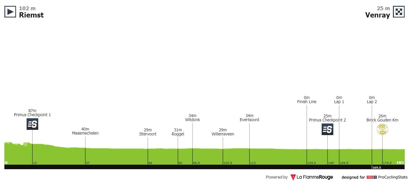 BinckBank Tour 2019 Binckbank-tour-2019-stage-5-profile-588ae3d096