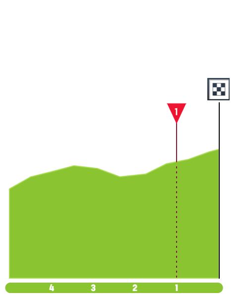 Santos Tour Down Under 2020 Tour-down-under-2020-stage-2-finish-db3f123980