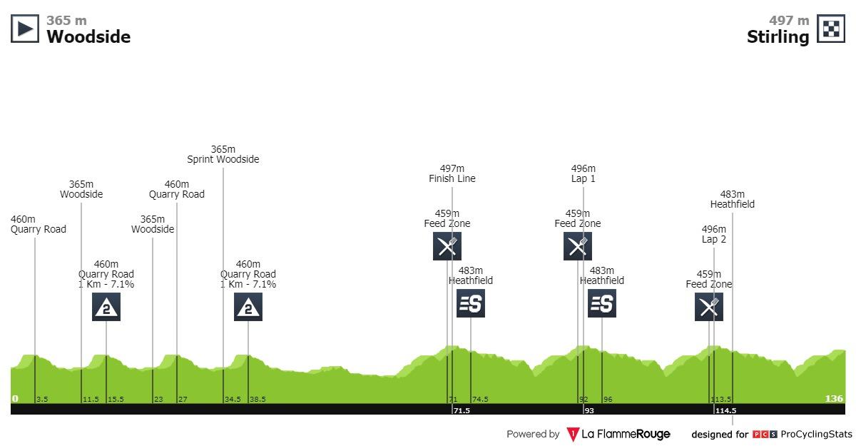 Santos Tour Down Under 2020 Tour-down-under-2020-stage-2-profile-3fffbe6012