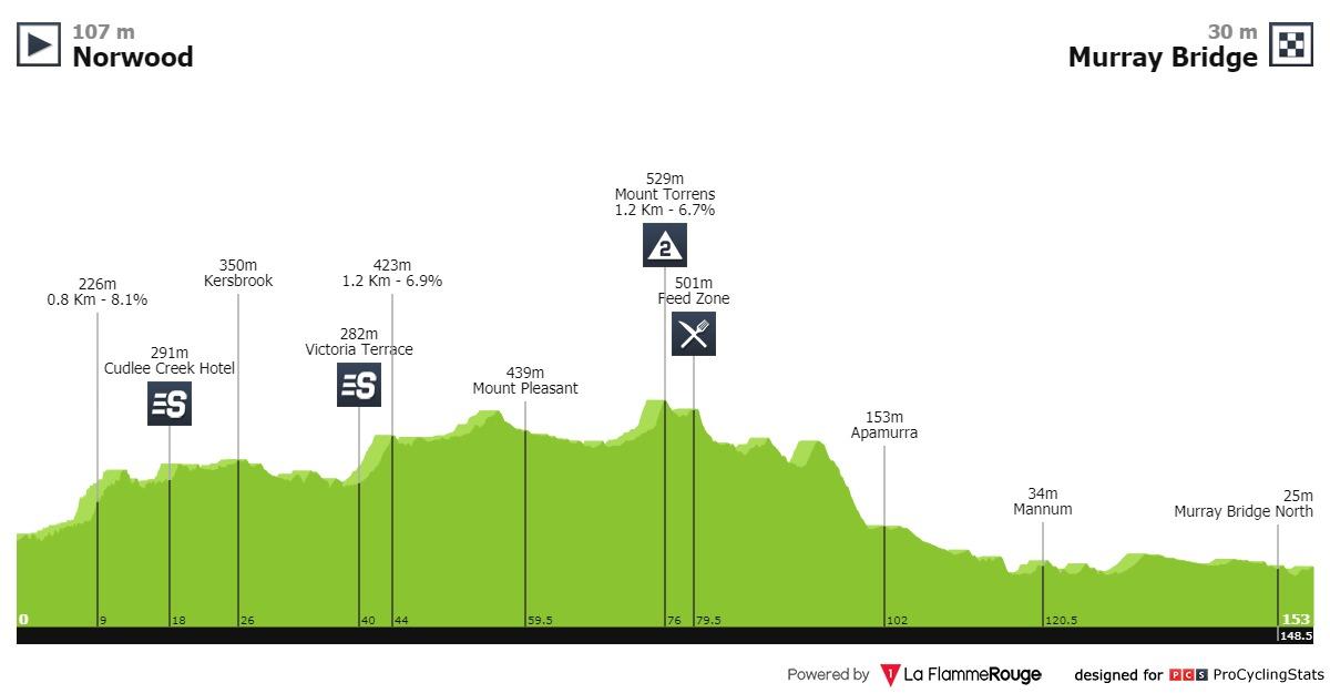 Santos Tour Down Under 2020 Tour-down-under-2020-stage-4-profile-2de1e99de6