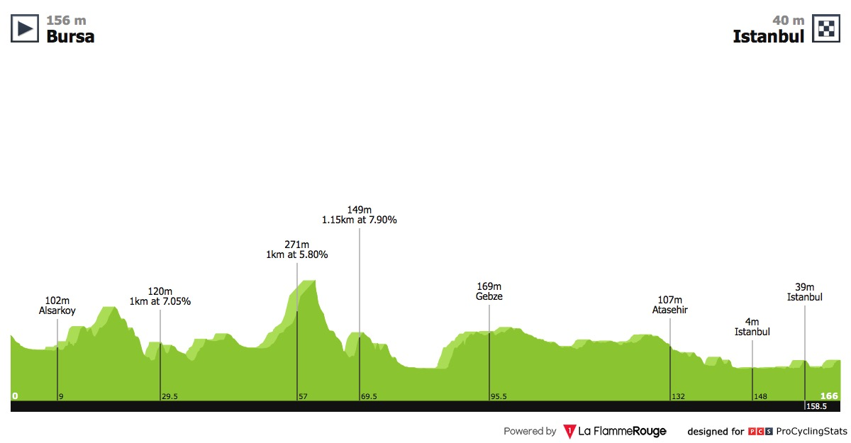 Presidential Cycling Tour of Turkey Tour-of-turkey-2018-stage-6-profile-873db992e7