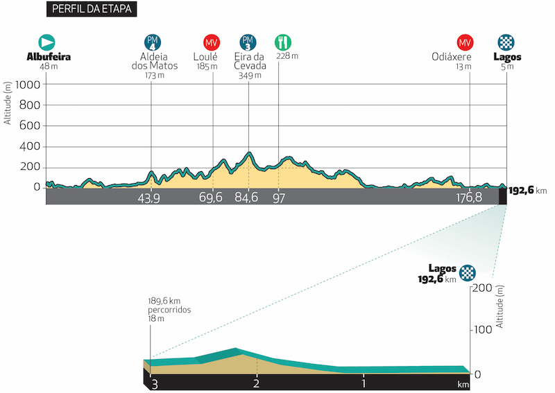 [IMG]https://www.procyclingstats.com/images/profiles/ap/ef/volta-ao-algarve-2018-stage-1-profile-fc363b71fd.jpeg[/IMG]