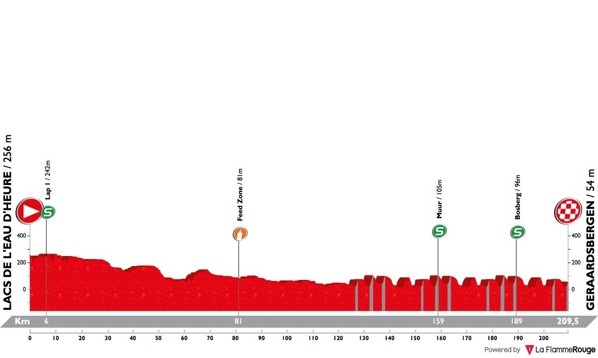 binckbank-tour-2018-stage-7-profile-306184c700.jpg