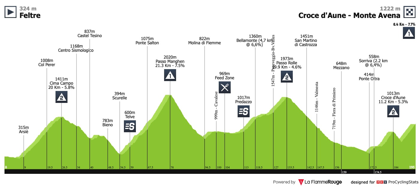 giro-d-italia-2019-stage-20-profile-88df
