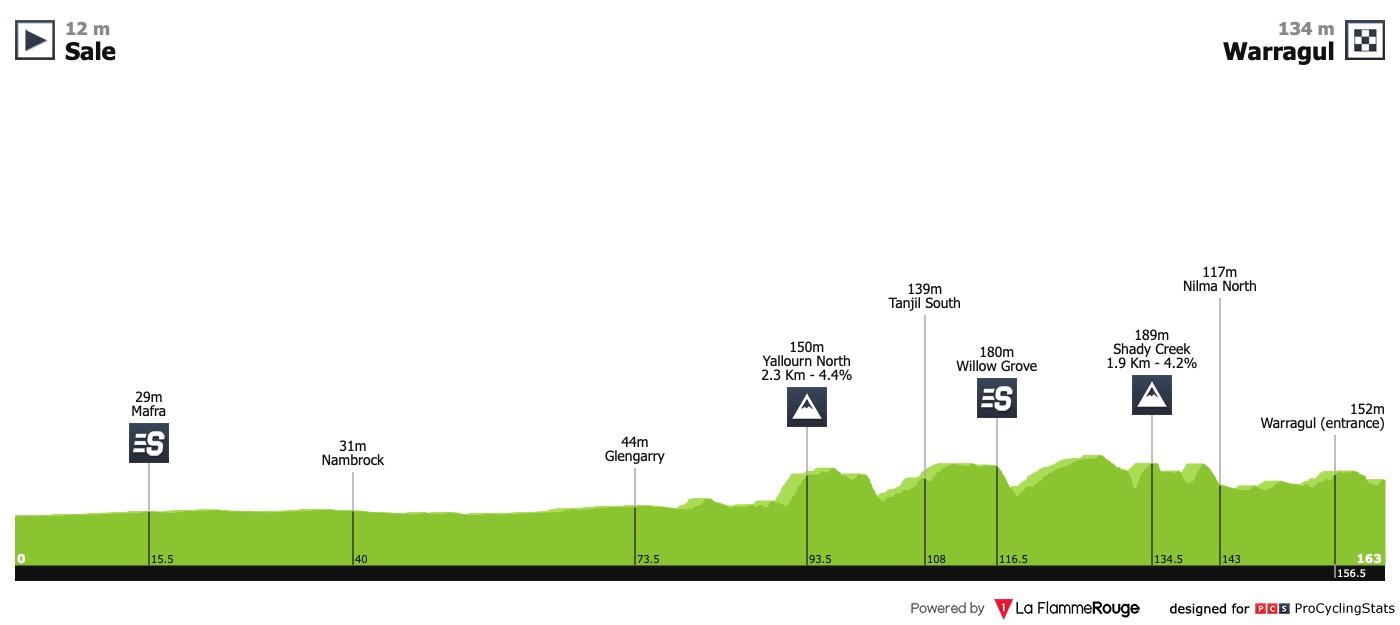 UCI Oceania Tour Herald-sun-tour-2019-stage-3-profile-121ca8d5ae