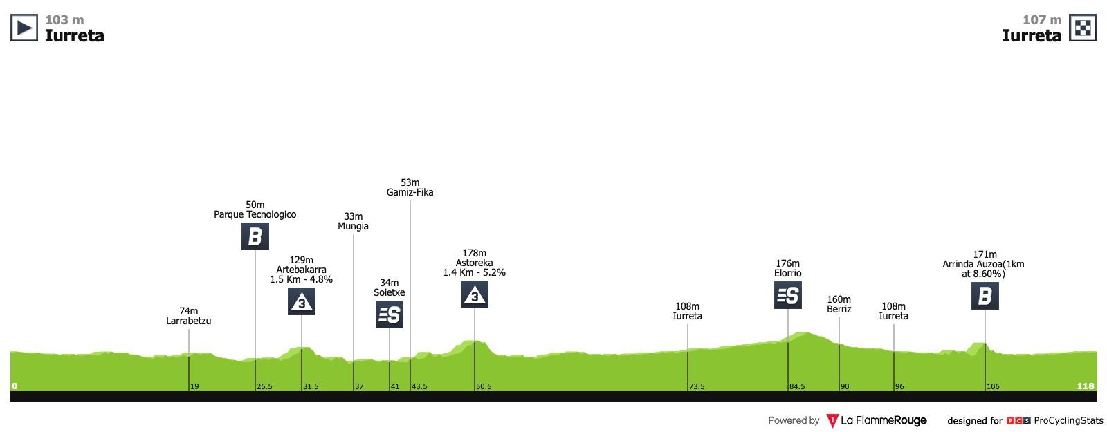 Le topic du cyclisme féminin - Page 47 Iurreta-emakumeen-bira-2019-stage-1-profile-55d97ff268