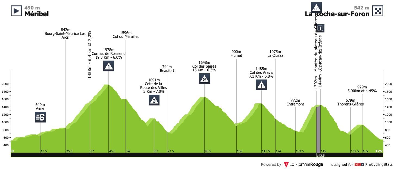 Tour De France 2020 Stage 18 Stage Race Profiles