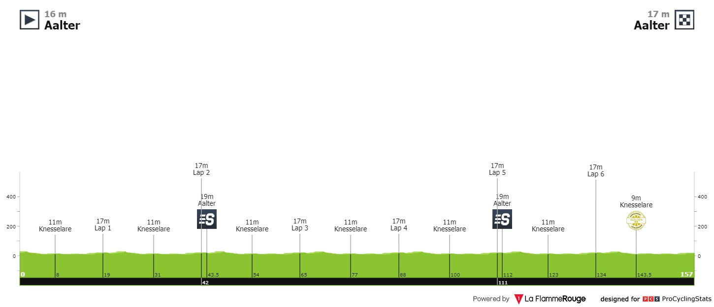 Profil 2. etapy BinckBank Tour
