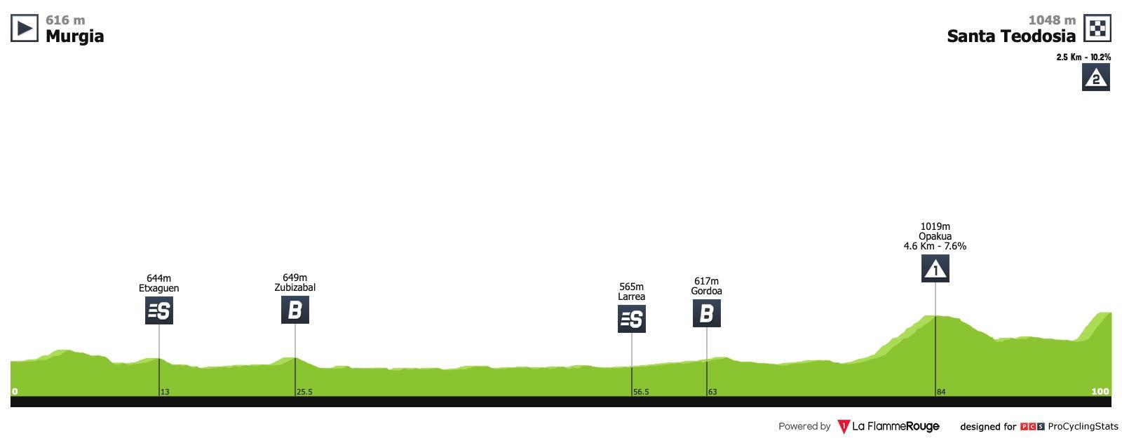 Le topic du cyclisme féminin - Page 47 Iurreta-emakumeen-bira-2019-stage-3-profile-fe29298ce7