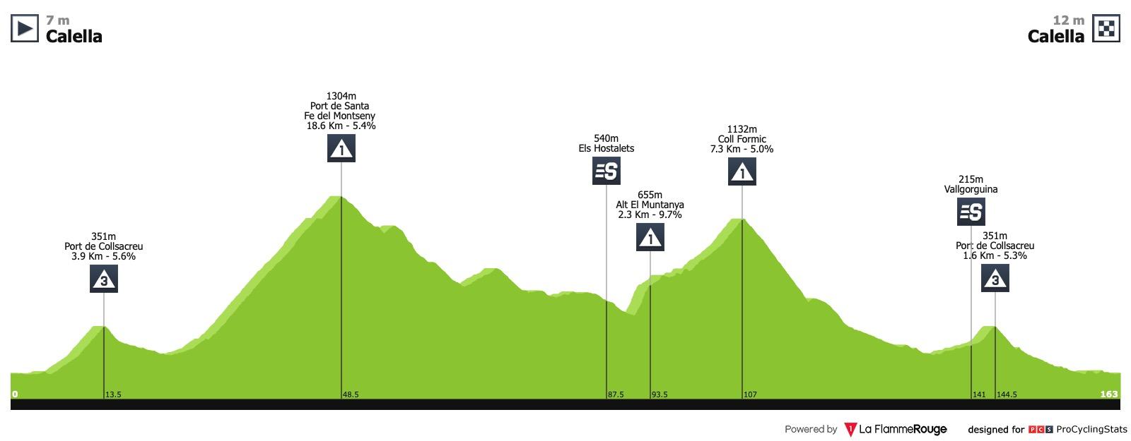 Volta Ciclista a Catalunya (2.HC) du 25 au 31 mars Volta-a-catalunya-2019-stage-1-profile-2d6b9b9b3a
