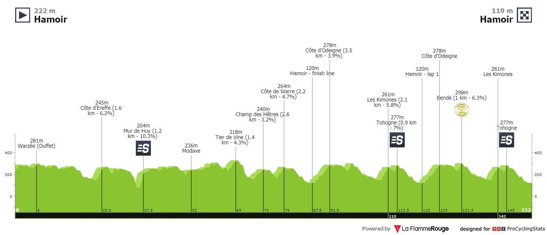 [Immagine: tour-of-belgium-2021-stage-4-profile-063c6ad6a4.jpg]
