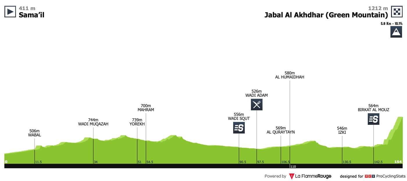 16/02/201921/02/2019Tour of OmanT3 Tour-of-oman-2019-stage-5-profile-7d968f1215