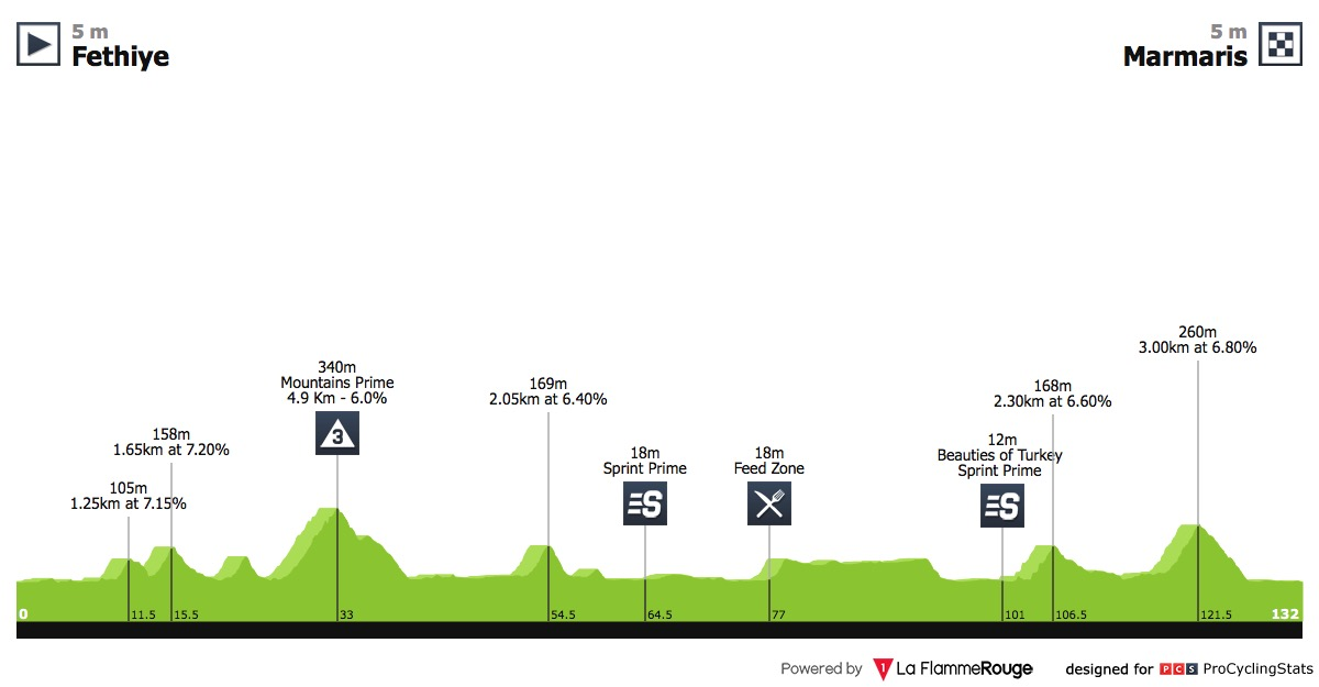 Presidential Cycling Tour of Turkey Tour-of-turkey-2018-stage-3-profile-ef462708a8