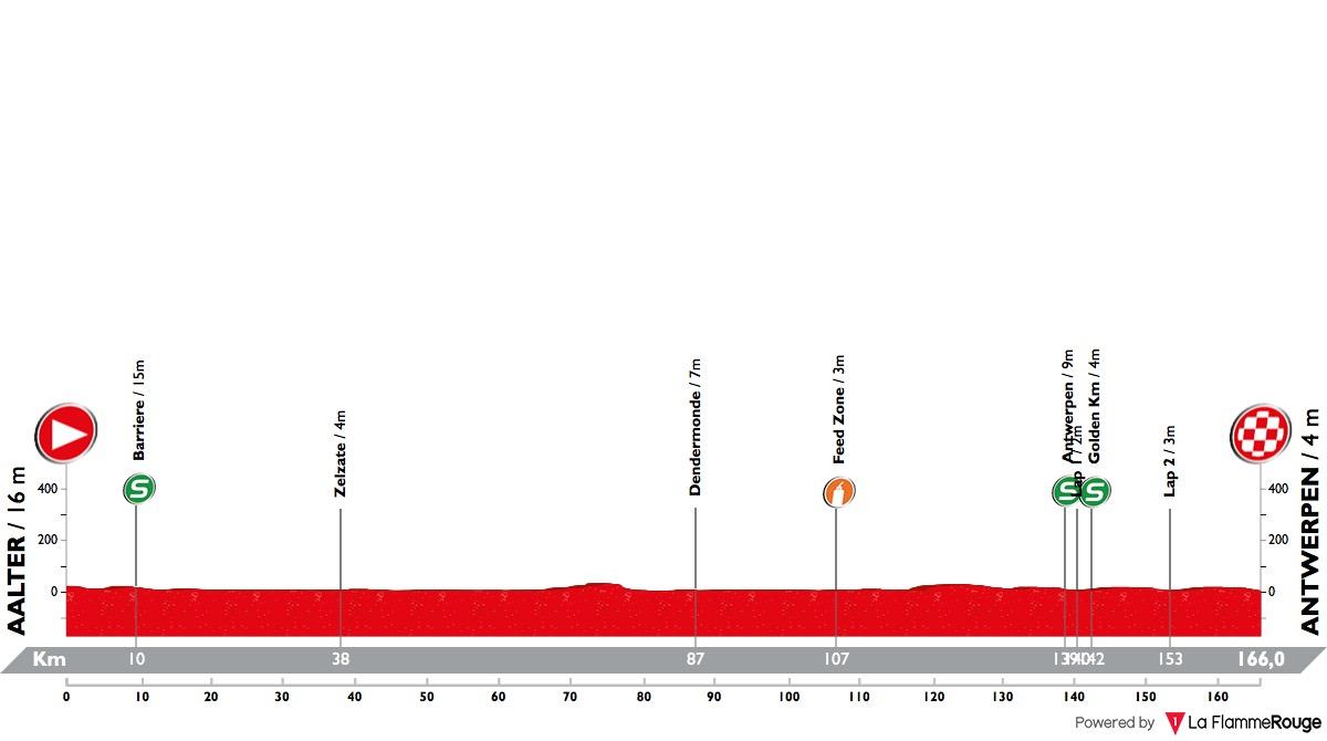 binckbank-tour-2018-stage-3-profile-41aeb2df6a.jpg