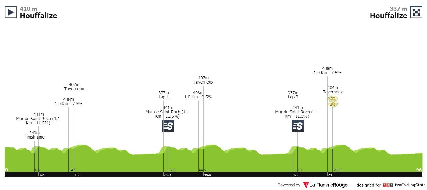 BinckBank Tour - Page 3 Binckbank-tour-2019-stage-4-profile-n2-520ff502e4