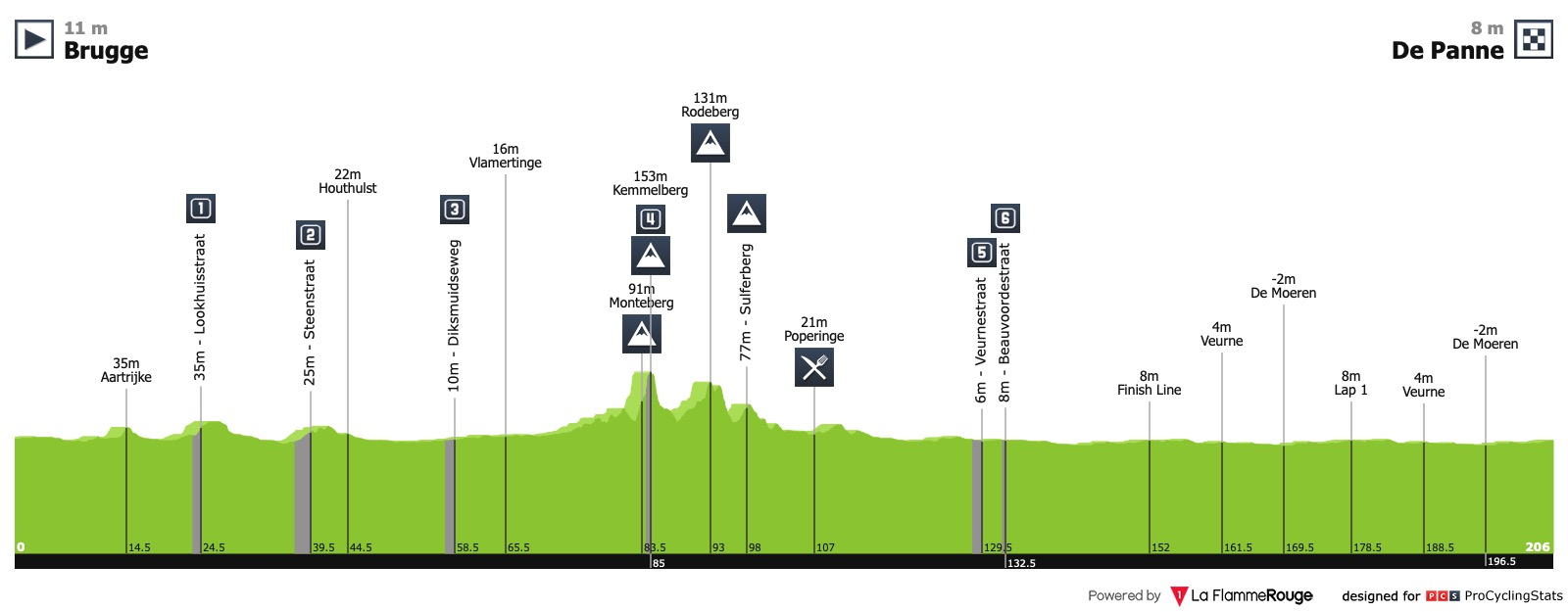 Driedaagse Brugge-De Panne Driedaagse-vd-panne-2019-profile-00c4fe3123