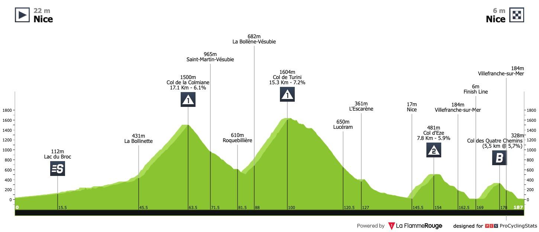Tour De France 2020 Stage 2 Results