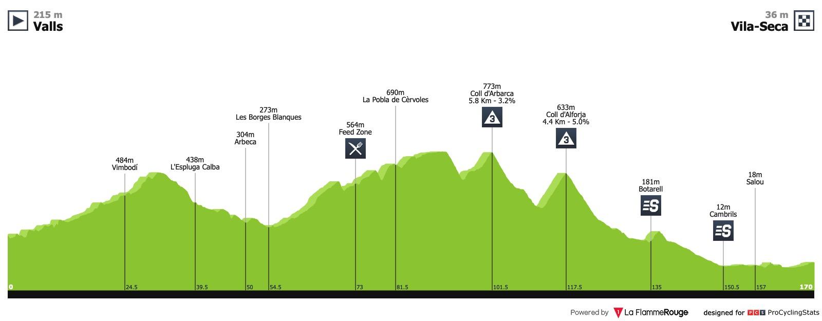 Volta Ciclista a Catalunya - Page 4 Volta-a-catalunya-2019-stage-6-profile-n2-8fa62c2998