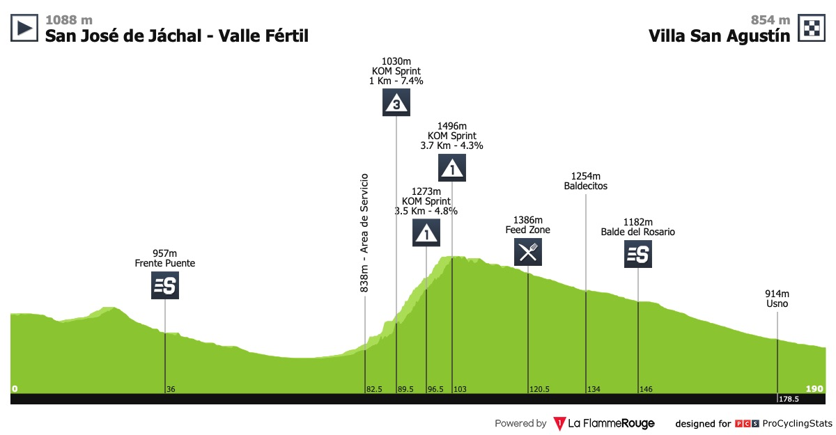 UCI America Tour - Page 2 Vuelta-ciclista-a-la-provincia-de-san-juan-2019-stage-4-profile-646adde0db